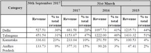 state wise revenue