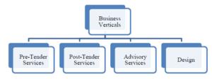 business verticals