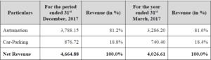 revenue breakup