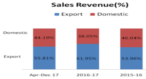 export and domestic revenues
