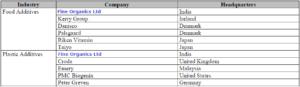 global competitors