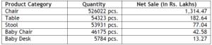 product portfolio revenue